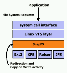 [SnapFS diagram]
