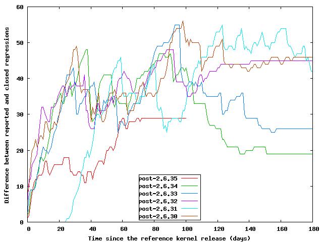 [Open regressions graph]