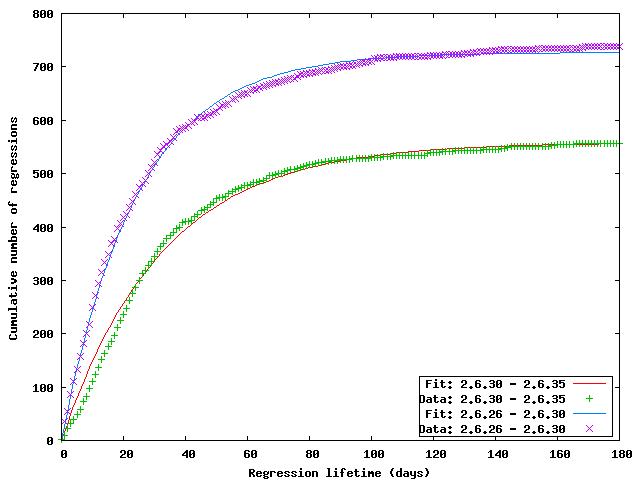 [Lifetime graph]