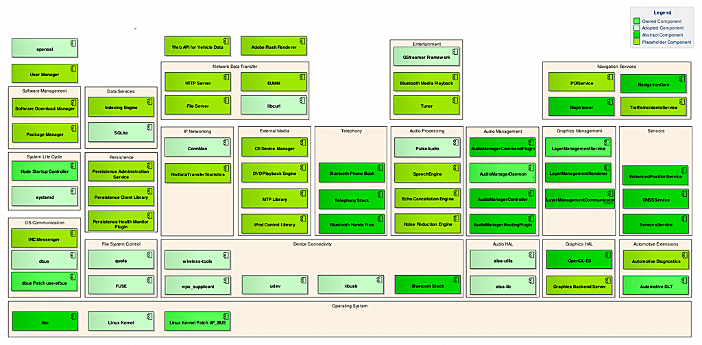 genivi component block diagram  lwn net