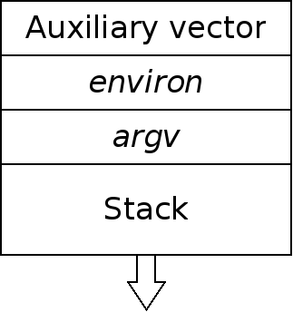 getauxval() and the auxiliary vector [LWN net]
