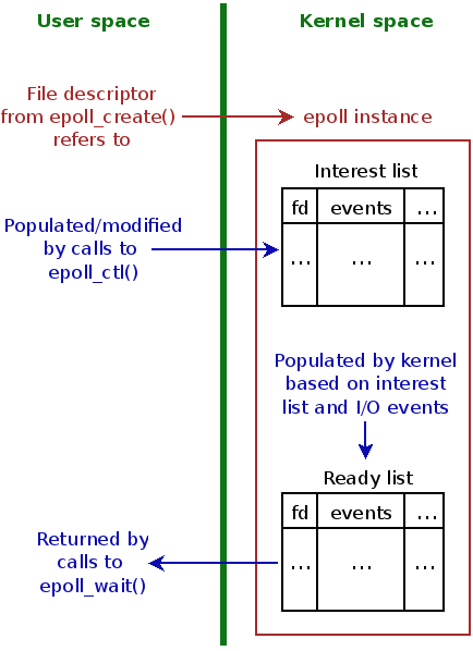 [Overview of the epoll API]