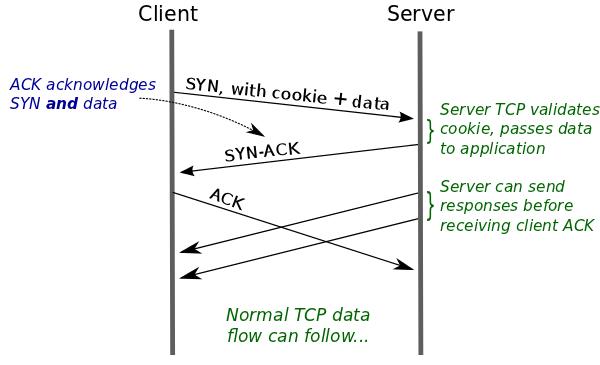 TCP协议缺陷不完全记录 - 第1张  | 大话运维