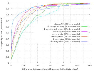 [Subsystem latency graph]