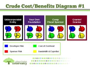 [Cost/benefits]