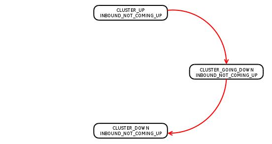 Kernel development [LWN net]