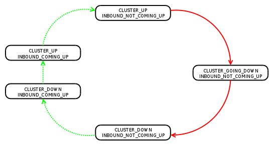 Multi Cluster Power Management Lwn