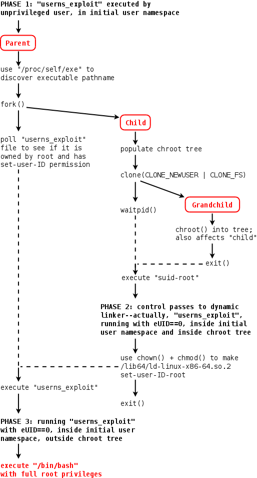 [user     namespace exploit steps]
