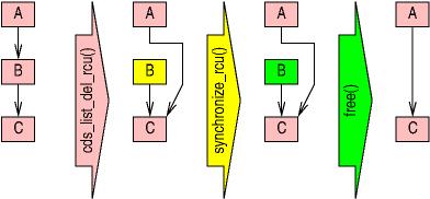[RCU deletion diagram]