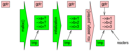 [RCU insertion diagram]