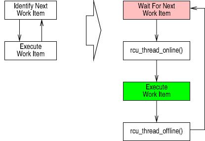 [Event-based work loop diagram]