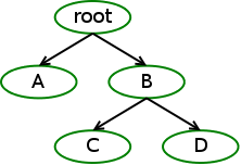 [Control group hierarchy]