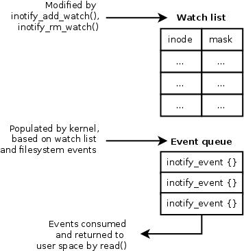 [Inotify diagram]
