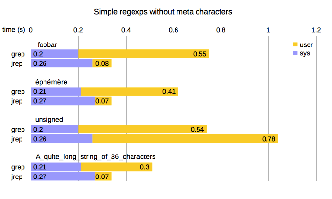 [Simple regular expression graph]