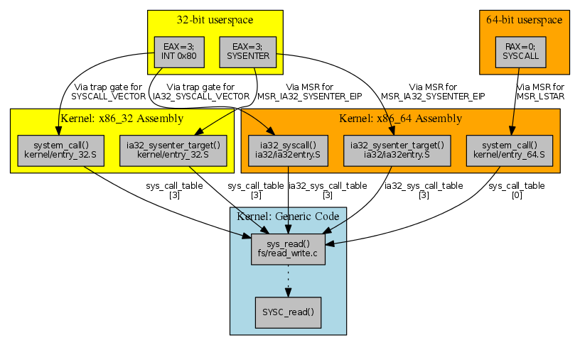 Kernel development [LWN net]