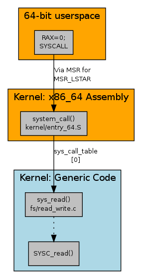 [System call diagram]