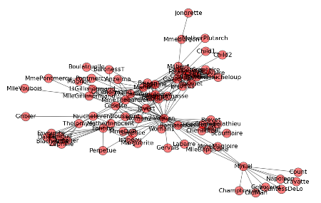 Plotting tools for networks part ii lwn les miserables complete character graph ccuart Image collections