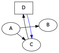 [simple directed graph using fdp]
