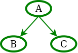 Hierarchie řídících skupin