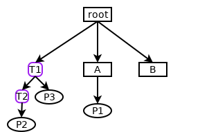 [Control-group hierarchy]