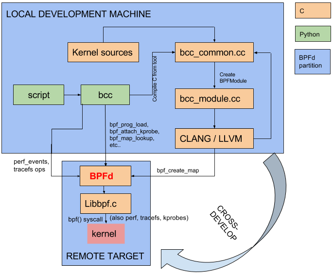 BPFd: Running BCC tools remotely across systems and architectures