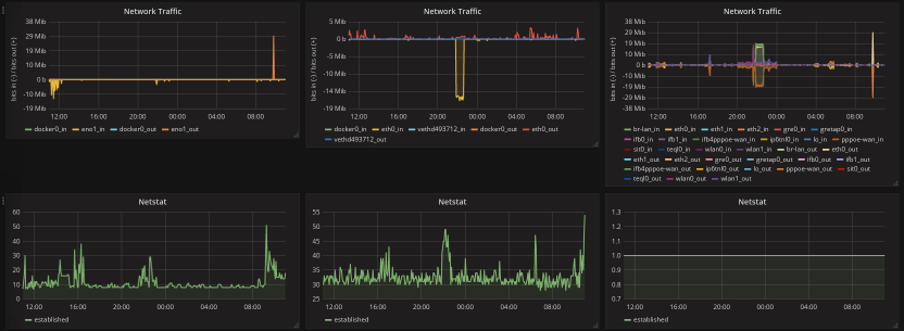 Monitoring with Prometheus 2 0 [LWN net]
