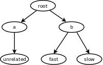 [control-group hierarchy]