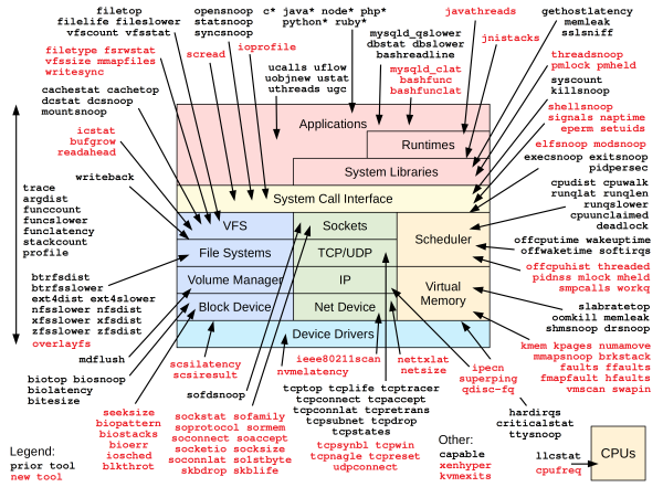[Tools diagram]