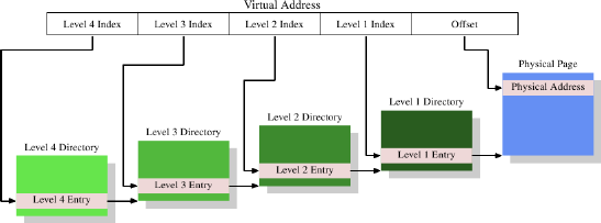 page table data structure