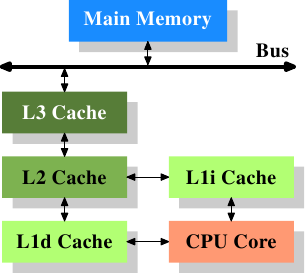 Memory part 2: CPU caches [LWN net]
