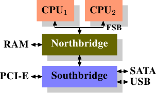 Northbridge and southbridge pdf reader