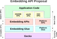 [Embedded API diagram]
