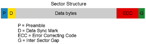 [On-disk sector structure]