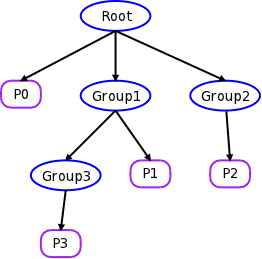 [Group hierarchy]