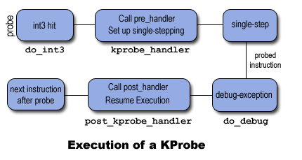 [Kprobe execution diagram]