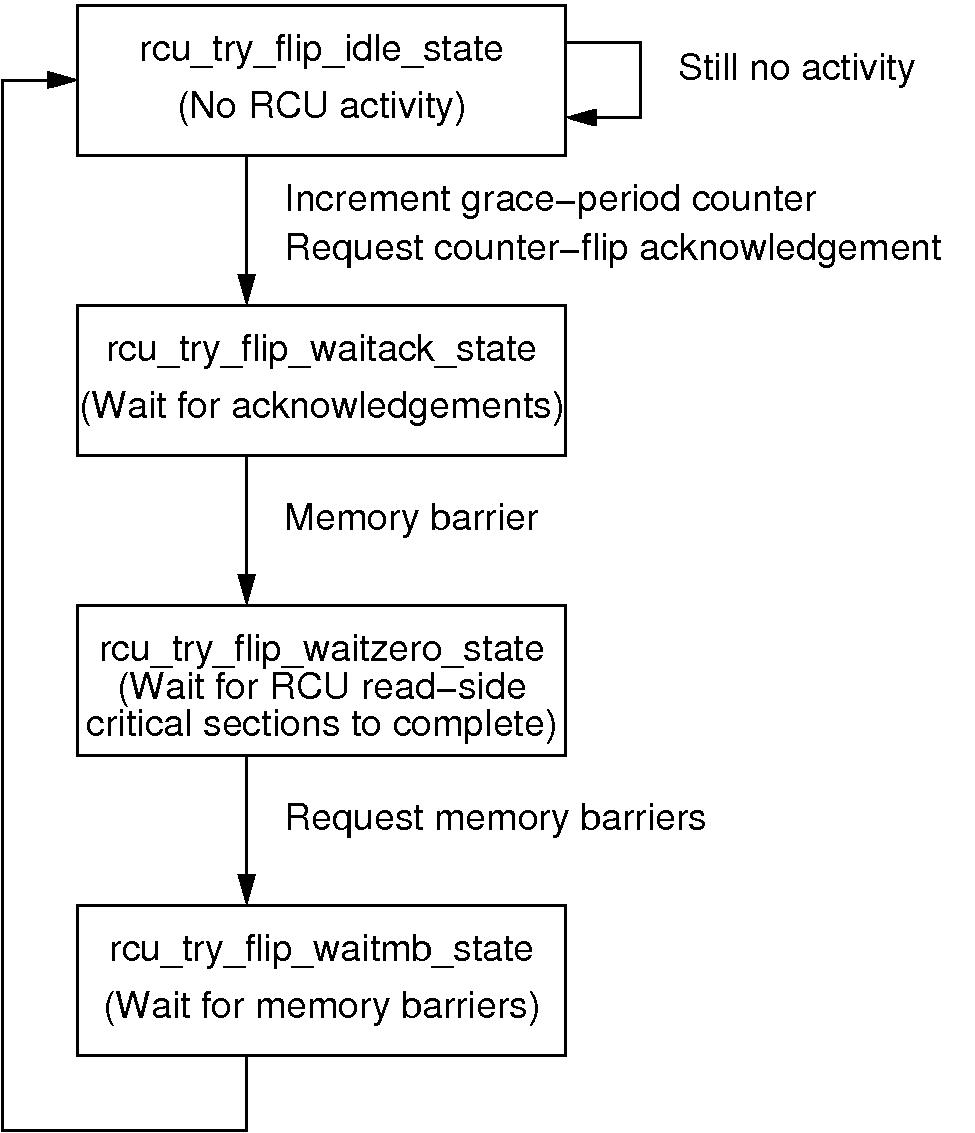 Preemptable RCU State Diagram