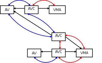 AV Chain