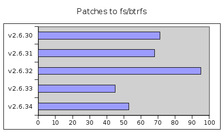 [Btrfs patch rate plot]