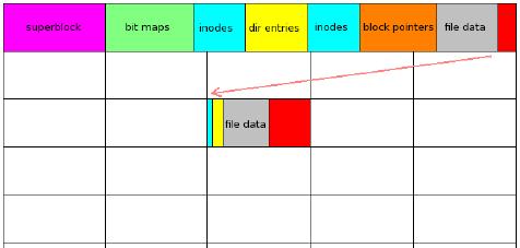A short history of btrfs [LWN net]