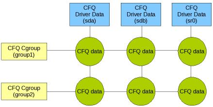 [cfq-cgroup diagram]