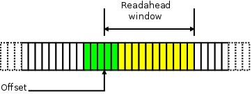 [Readahead diagram]