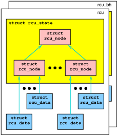 Schematic of Tree RCU