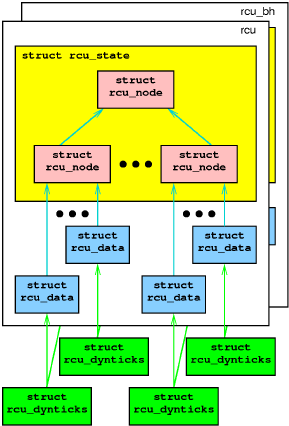 Schematic of Tree RCU
