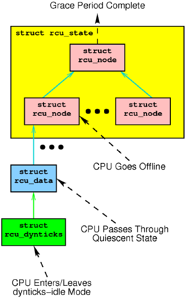 Tree-RCU data-structure-oriented view of state machine.