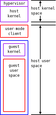 [lguest address spaces]