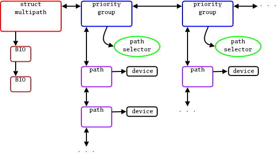 Multipath support in the device mapper [LWN net]