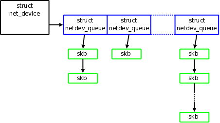 [Multiqueue tx structure]