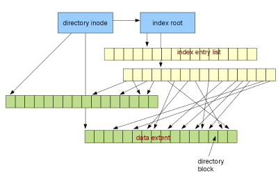ocfs2 directory layout on disk