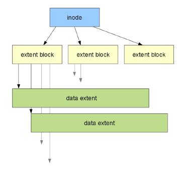 Ocfs2 inode layout