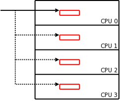 [New percpu structure]